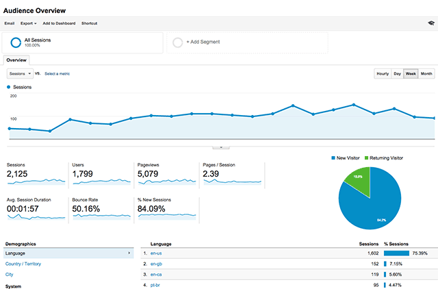 google analytics important for internet marketing